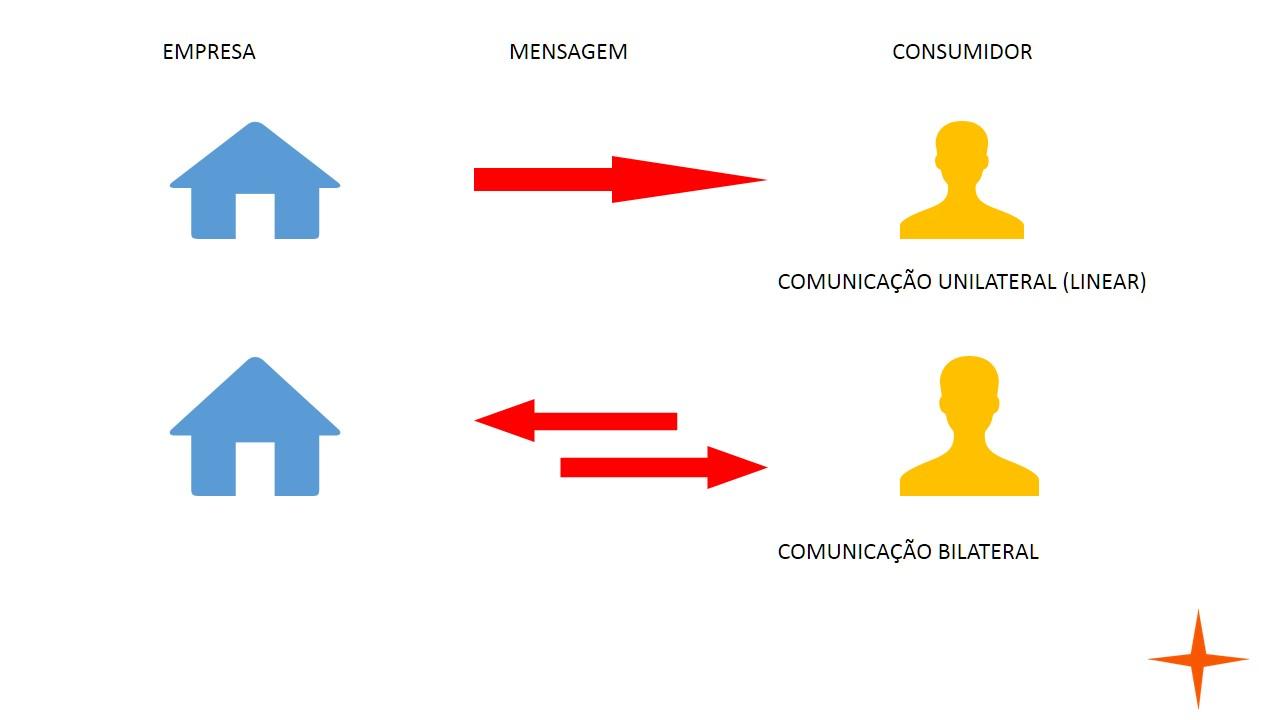 Comunicação bilateral